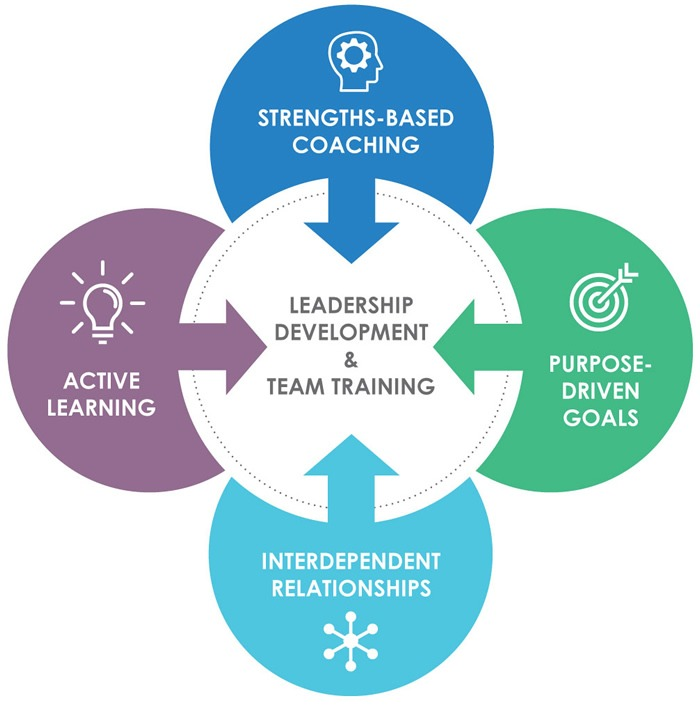 Our Development Philosophy Polly Coaching